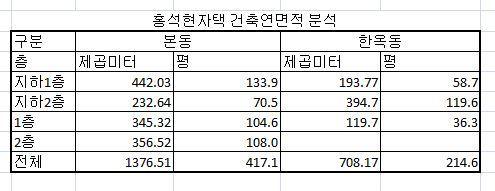 홍석현건축연면적분석.jpg