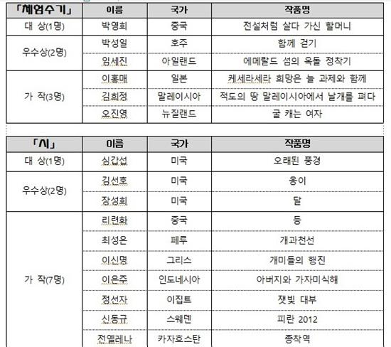21회재외동포문학상.jpg