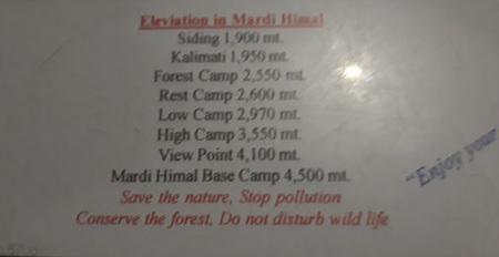 1체크 포인트 옆에 붙어 있던 메르디 히말 베이스 캠프 까지 가는 주요 지점의 고도 안내문이다..jpg